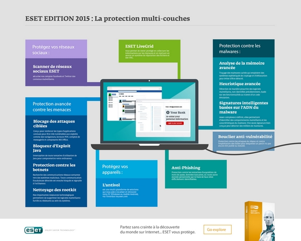 ESET-EDITION-2015--La-protection-multi-couches